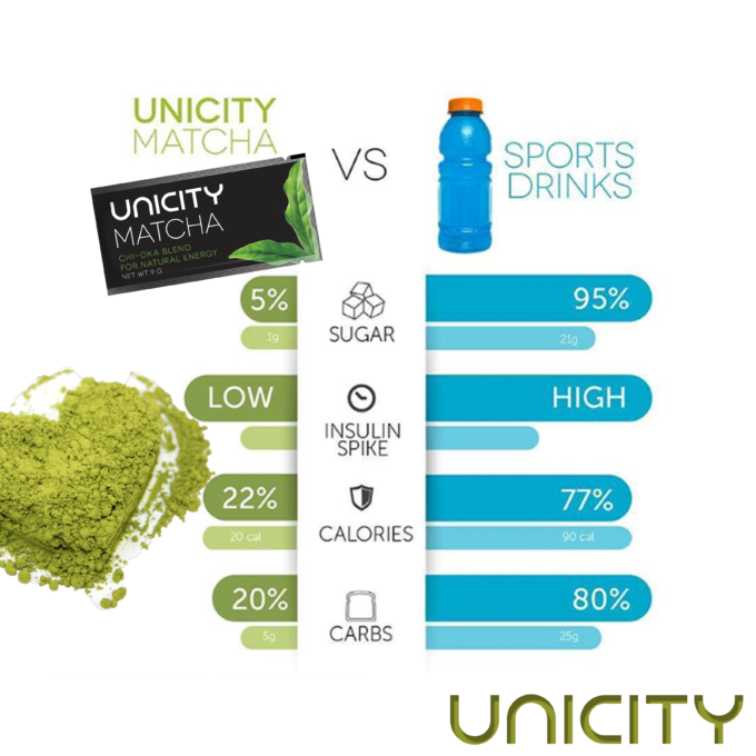 matcha-vs-sportsdrinks